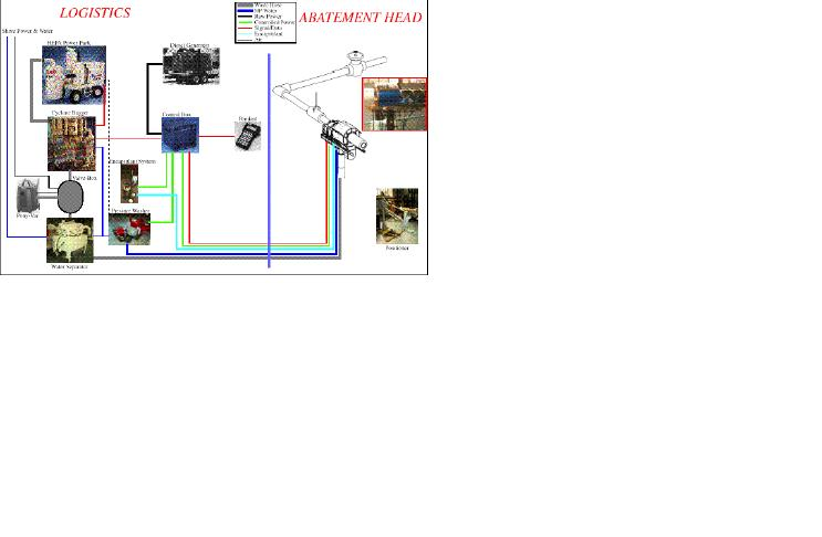 BOA system components and interconection